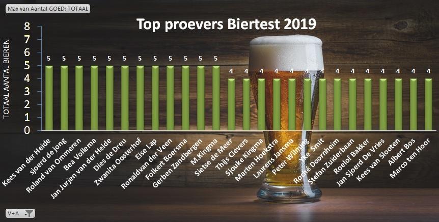 De toppers tijdens biertest drachten 2019.