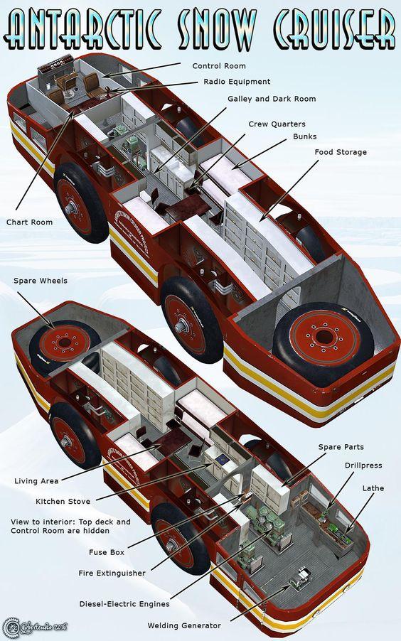 De specificaties van de Snow Cruiser op FSOM Magazine. 'Imposant voertuig al 60 jaar vermist op Antarctica' door TheDutchBeerDad op FSOM.